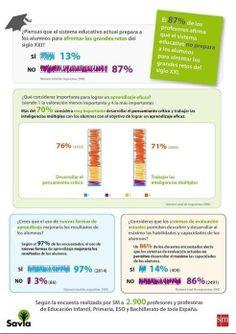 El 97% de los docentes considera necesario incorporar nuevas formas de aprendizaje a la educación