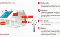 Fotovoltaico: cose da sapere prima di installarlo Ecco una piccola, pratica guida preliminare all'acquisto dei pannelli solari: già, perché prima di installare un fotovoltaico casalingo, occorre sapere bene quanto sole c'è nella propria città, se il #fotovoltaico #solare #pannellisolari