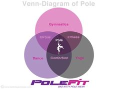 Venn Diagram of Pole Dancing/Fitness
