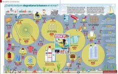 ¿Cuánto tarda en degradarse la basura en el mar? Te lo contamos en la revista… Spanish Posters, Map, Twitter, Recycling, Naturaleza, Spanish, Location Map, Maps