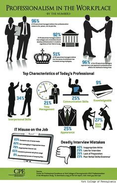 Professionalism in the Workplace #infographic