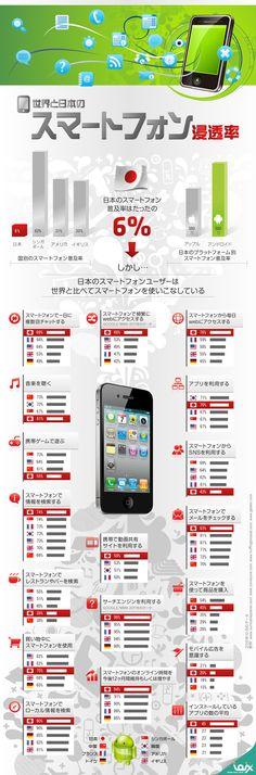 スマートフォンの利用状況を世界と日本で比較してみたインフォグラフィック