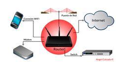 #sintaxisweb El Router. Cómo funciona y nos conecta a Internet.