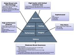 CBBE Brand Pyramid, Market Segmentation, and Marketing Effort