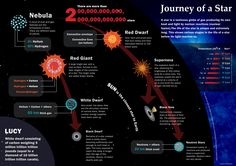 A simply illustrated info graph on the different stages in life of a star.