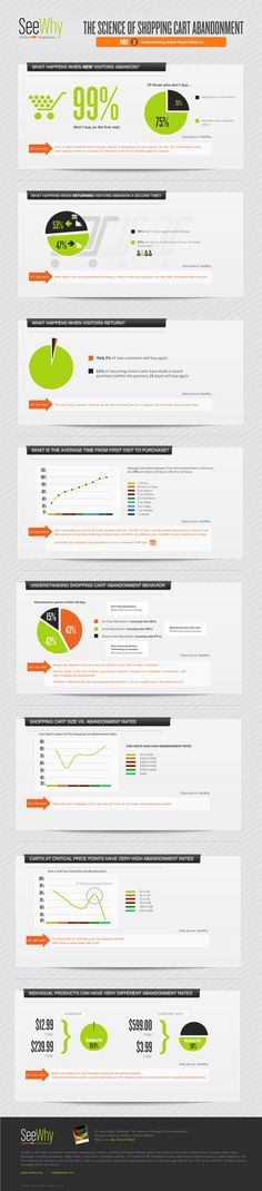Nine case studies and infographics on cart abandonment and email retargeting | Econsultancy