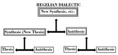 hegel antithesis thesis