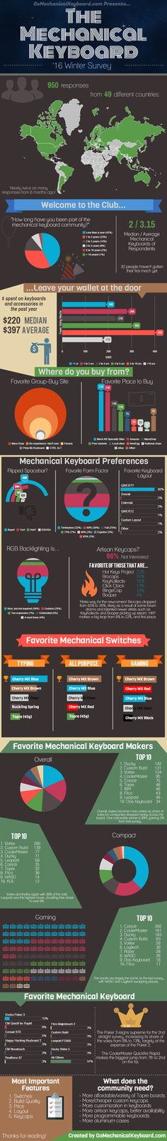 Mechanical Keyboard Enthusiast Survey