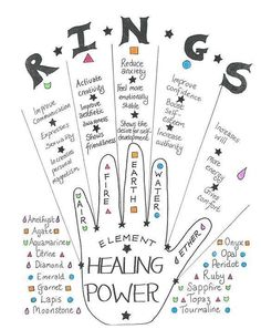 Use rings to tap into intention. Magical jewelry techniques for Tarot card reade. - Use rings to tap into intention. Magical jewelry techniques for Tarot card readers and other mystic - Crystals And Gemstones, Stones And Crystals, Reiki, Les Chakras, Baby Witch, Magical Jewelry, Palmistry, Book Of Shadows, Healing Stones