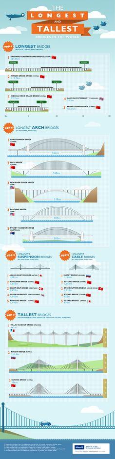 allianz-car-insurance-infographic-bridges