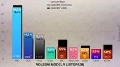 ANO aPiráti ztrácejí. Trikolóra poprvé ve Sněmovně - Novinky.cz Bar Chart, Bar Graphs
