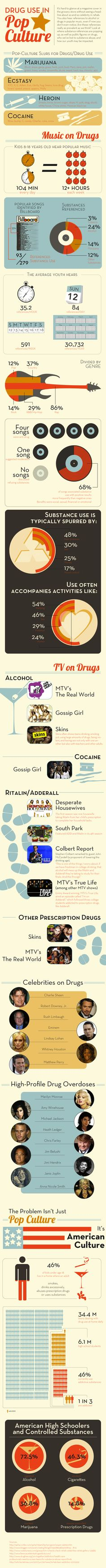 Drug Use in Pop Culture #Infographic #substanceabuse
