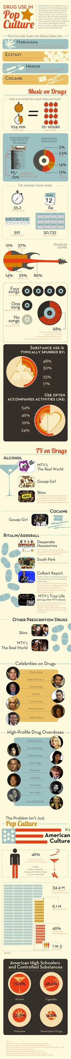 Drug Use in Pop Culture #Infographic #substanceabuse