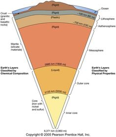 Earth's layers by chemical and physical properties (Purdue University) / Take your students on a multisensory field trip through JOURNEY TO THE CENTER OF THE EARTH by Jules Verne! Get a free template and fun, experiential teaching ideas at https://litwits.com/journey-to-the-center-of-the-earth/  #litwitskits  #readforfunlearnforlife