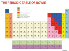 The Periodic Table of Bowie Print : All Early birthday present I think David Bowie Is Exhibition, 6 Sigma, Chicago Store, Dorm Posters, Ed Wood, Sorry Not Sorry, Information Graphics, Star Wars Poster, Victoria And Albert Museum