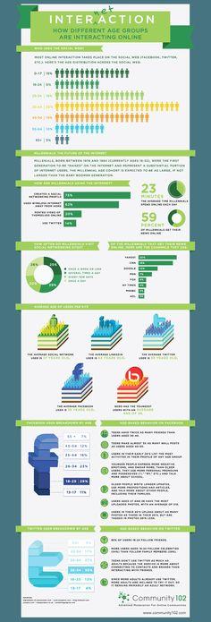 Como pessoas de diferentes idade nteragem online #socialmedia #interaction