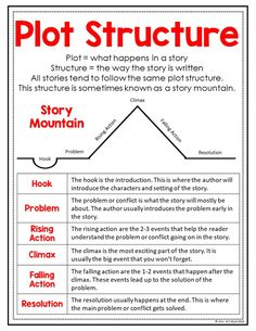 Plot Structure Anchor Chart - These reading strategies and skills anchor charts are great to helep teach students to think deeply about the text they are reading. As an added bonus, they fit perfectly into students interactive readiang journals. English Writing Skills, Book Writing Tips, Narrative Writing, Reading Lessons, Writing Lessons, Teaching Writing, Teaching Plot, Teaching English, Baby Massage