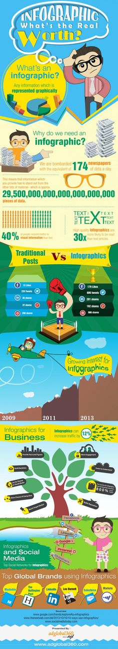 Power of Infographics