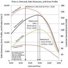 Marketers see demand as a result of price. Economists see price as a result of supply and demand. Pricing strategy describes how the seller pursues sales and marketing objectives by implementing a pricing model. Sales And Marketing, Online Marketing, Social Media Marketing, Business Website, Online Business, Price Strategy, Economics Lessons, Sales Revenue, Price Model