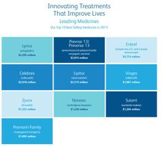 Software on demand pfizer annual report