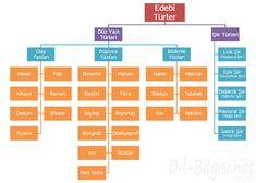yazı metin türleri 8. sınıf şema ile ilgili görsel sonucu Bar Chart, Diy And Crafts, Periodic Table, Doodles, Diagram, Study, Education, Periodic Table Chart, Studio