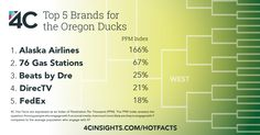 These are the brands that fans of Oregon Mens' Basketball are engaging with.