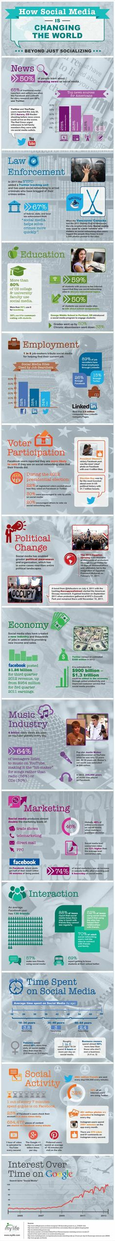 How Social Media is Changing the World #Infographics
