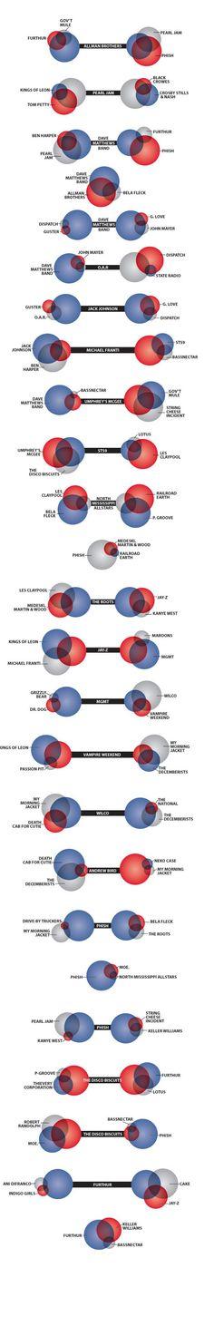 Fan DNA Venn Diagrams