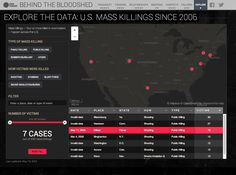 Deep analysis of mass murder cases in the US by USA Today.