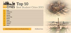 Which are the Top 10 Best Student Cities 2015? QS Best Student Cities 2015, out now: http://www.topuniversities.com/city-rankings/2015#sorting=rank+custom=rank+order=desc+search= #QSBestCities