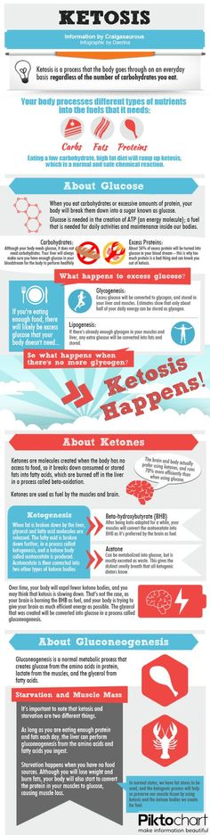 keto diet inforgraphic.  Really good introduction to Ketogenic diet. Email me at ketowithmichelle@gmail.com to learn more about a keto friendly plan and to learn about #PRÜVIT. It is a once a day drink that delivers ketones into your system so your body will be in ketosis, burning fat instead of glucose.