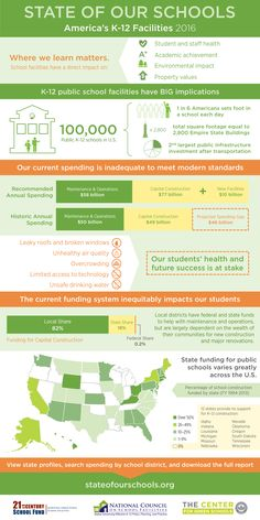 Infographic: 2016 State of Our Schools: America's K-12 Facilities | U.S. Green Building Council