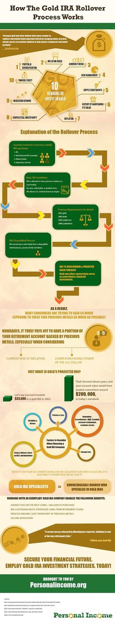 Value with Investing in Gold  Infographic
