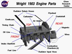 Computer drawing of the Wright 1903 aircraft engine showing the labeled parts