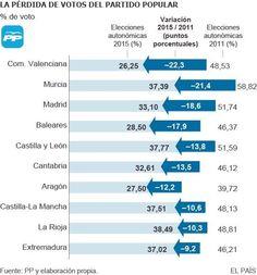 El @ppextremadura es el que menos votos pierde en las elecciones autonómicas 2015 con respecto a 2011