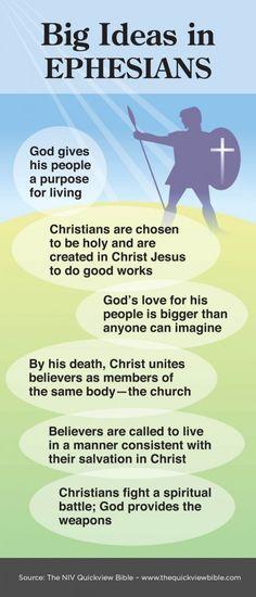 Big Ideas in Ephesians