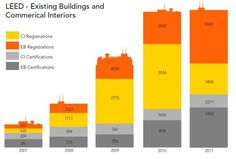 Interest in LEED certifications, energy efficient renovations continues to grow