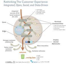 Social or Digital Business : valoriser l'expérience client !