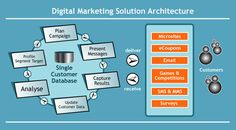 Level7Seo provides #digital_marketing services and solutions that will take your business to the next level.
