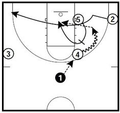 Basketball Practice Plans, Basketball Plays, Basketball Coach, Man Set, San Antonio Spurs, Coaching, Training