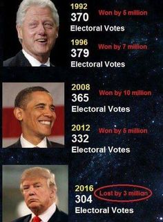 Trump claims of unprecedented victory margin are false, like the rest of the nonsense he says and does. #TruthOverTrump