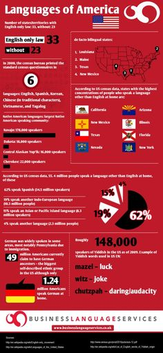 Languages of America  Infographic - Not a monolingual country after all?