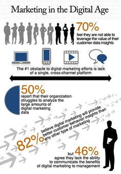 Are You Tapping The Value Of Data-Driven Digital Marketing?