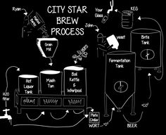 How to brew! Fun illustration of the brew process at City Star Brewing.