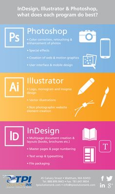 Adobe Creative Suite Infographic; ID, Ai, Ps which program to use. TPISolutionsInk.com
