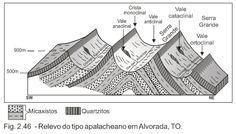 geomorfologia - Buscar con Google