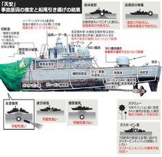 韓国海軍 哨戒艇 天安沈没