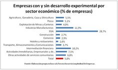 Investigacion y Desarrollo Chile
