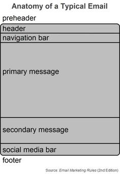 """Anatomy of a Typical Email (Fig. 3 from """"Email Marketing Rules"""")"""