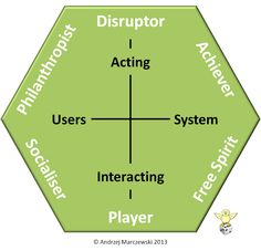 Gamification User Types 2.0 gamification